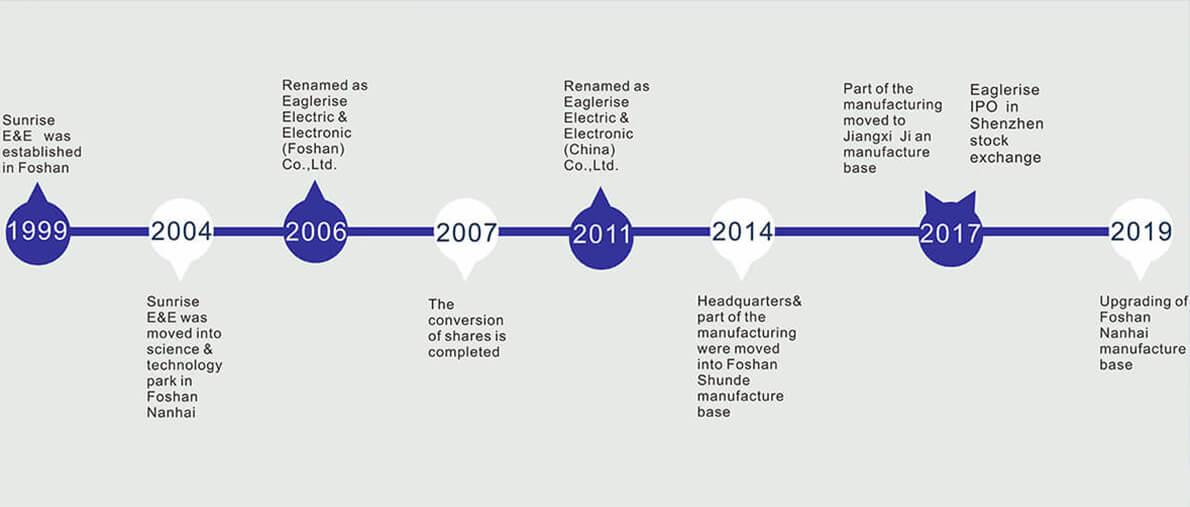 Historia del desarrollo